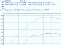 Skoda Octavia A7 2013 1.8TFSI1 200x150 - Чіп тюнінг Skoda Octavia A7 2013 1.8TFSI.