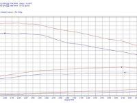 opel astra j 110hp acdelco e87 dyno 200x150 - Чіп тюнінг opel astra j 1.7 110hp 2014