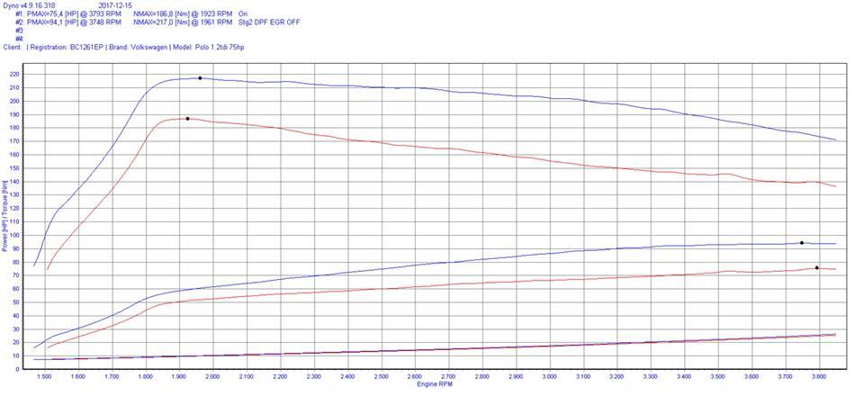 Vw Polo 1.2tdi 2011dyno - Чіп тюнінг VW Polo 1.2tdi 2012 Stage1 DPF EGR OFF