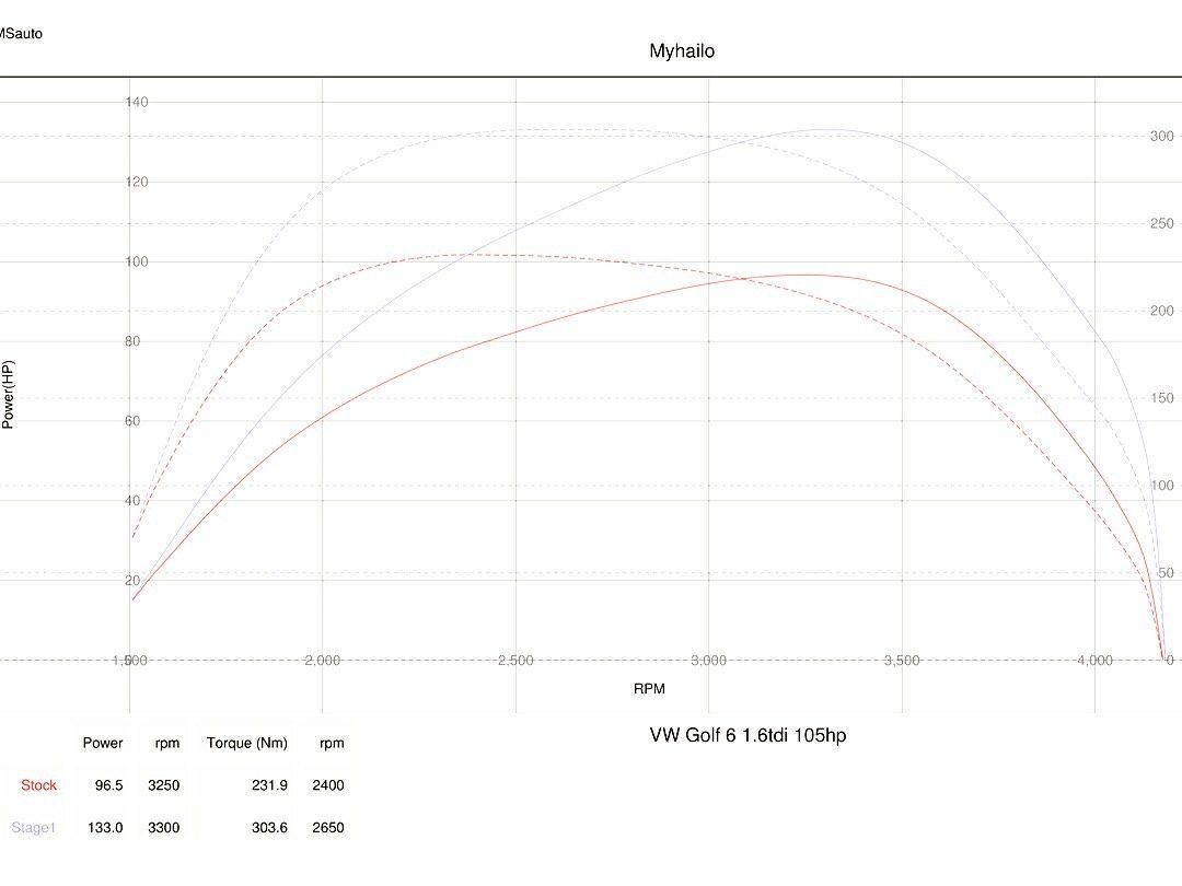img 0982 - Чіп тюнінг VW Golf 1.6TDI 2013