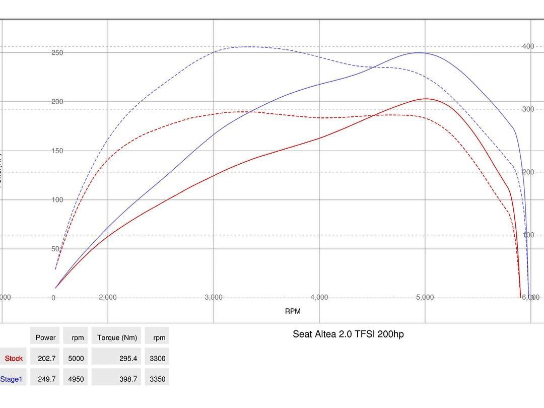 img 1233 - Чіп тюнінг Seat Altea 2.0 tfsi Stage1