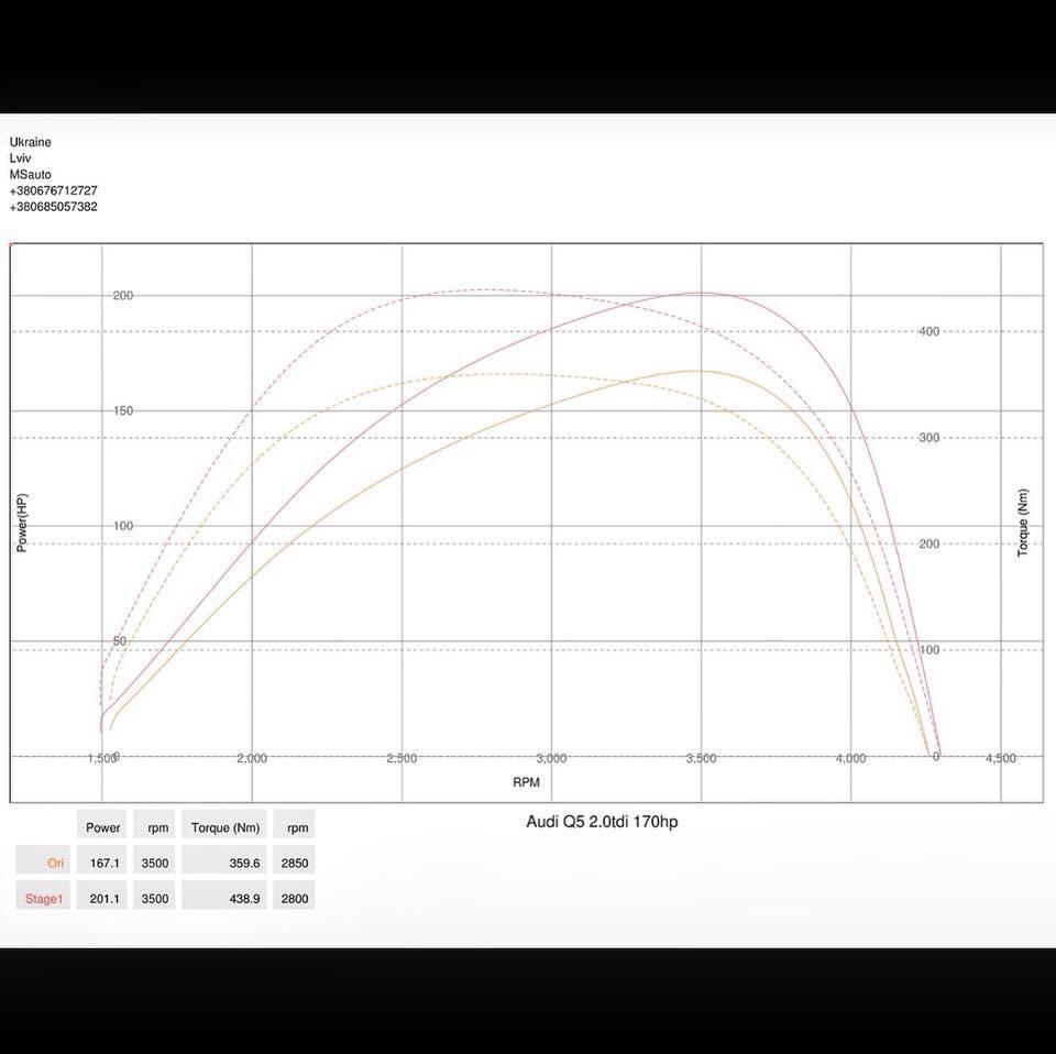 img 2127 - Чіп тюнінг Audi Q5 2.0tdi 2014
