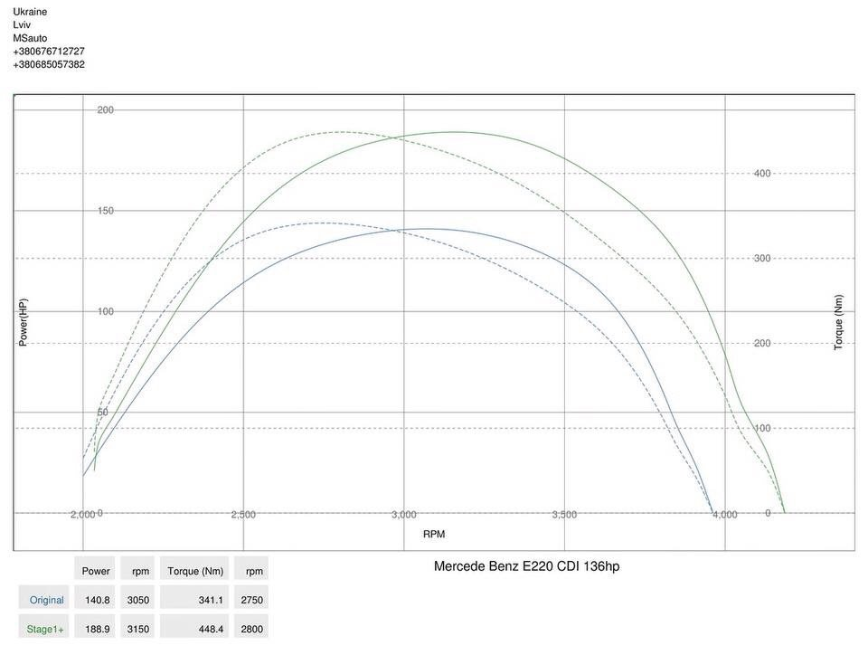 img 2135 - Чіп тюнінг Mercedes Benz E220 CDI 2012