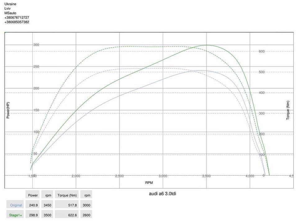 img 2138 - Чіп тюнінг Audi A6 C6 3.0tdi Quattro