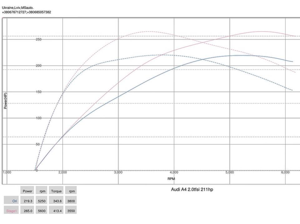 Audi A4 2.0tfsi 2012 stage1 dyno - Чіп тюнінг Audi A4 2.0tfsi 2012