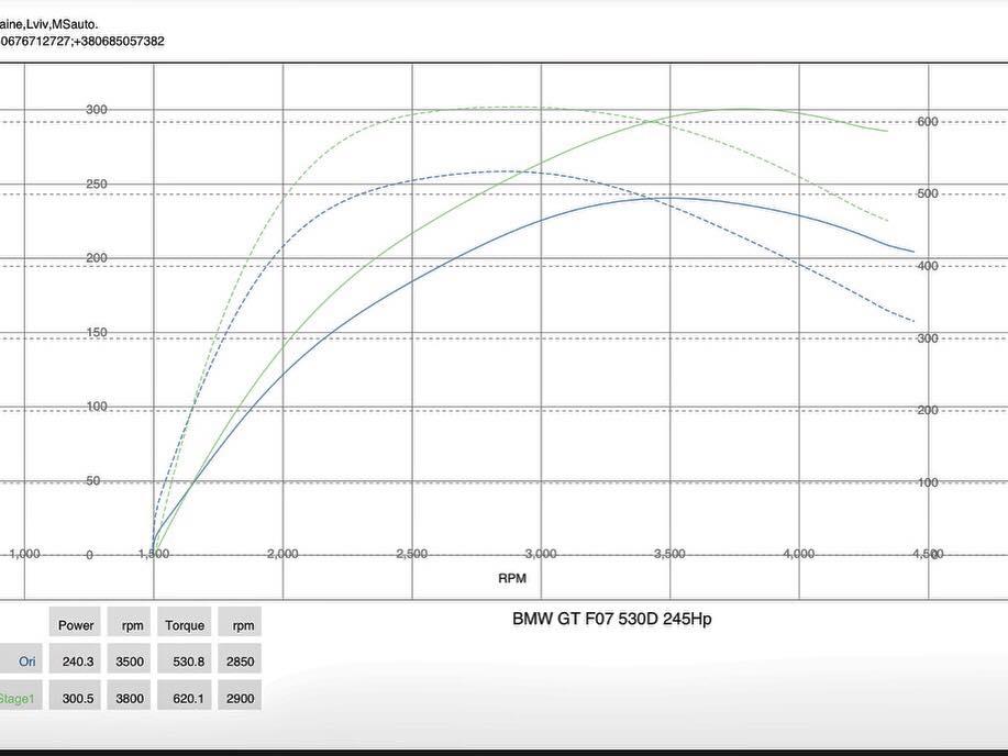 BMW 530GT F07 2013 stage1 dyno - Чип тюнинг BMW 530GT F07 2013