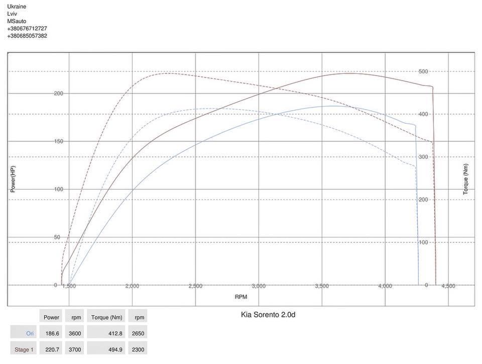 Kia Sorento 2.0d 2012 Stage1 dyno - Чіп тюнінг Kia Sorento 2.0d 2012 Stage1