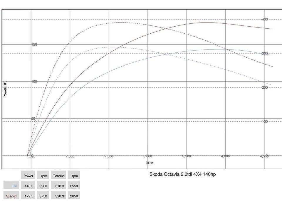 Skoda Octavia 2.0tdi 4x4 stage1 dyno - Чіп тюнінг  Skoda Octavia 2.0tdi 4x4