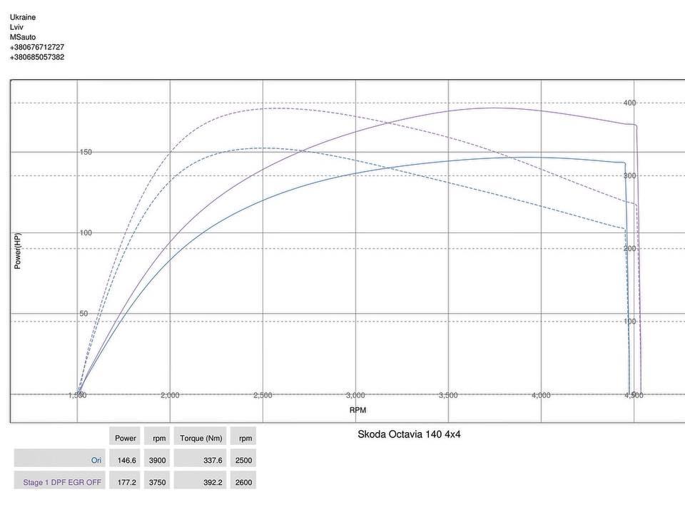 Skoda Octavia A5 2.0tdi 4x4 Stage1 dyno - Чіп тюнінг Skoda Octavia A5 2.0tdi 4x4 Stage1