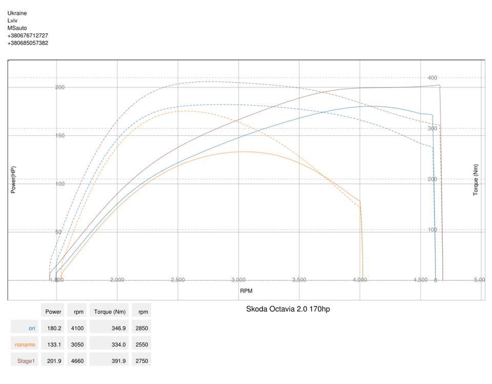 Skoda Octavia A5 VRS 2.0d dyno - Чіп тюнінг Skoda Octavia A5 VRS 2.0d Stage1