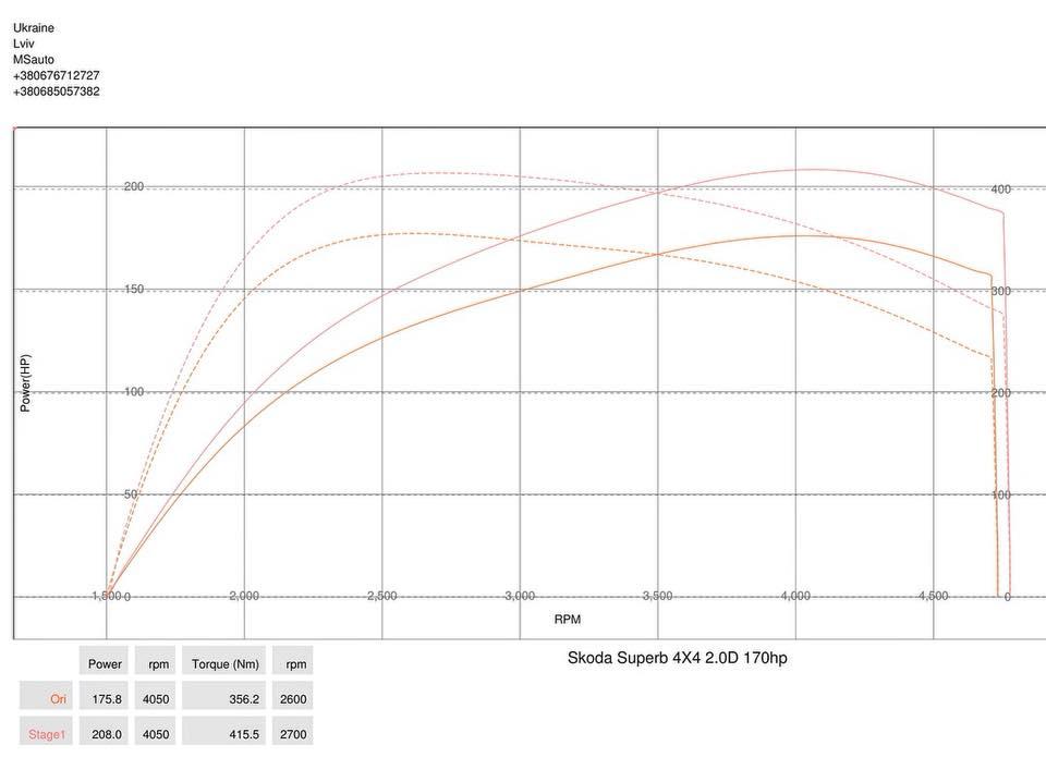 Skoda Superb 2.0tdi 4x4 Stage1 dyno - Чіп тюнінг Skoda Superb 2.0tdi 4x4 Stage1