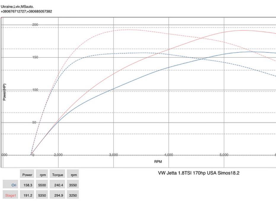 VW Jetta 1.8tsi USA 2015 stage1 dyno - Чіп тюнінг VW Jetta 1.8tsi USA 2015