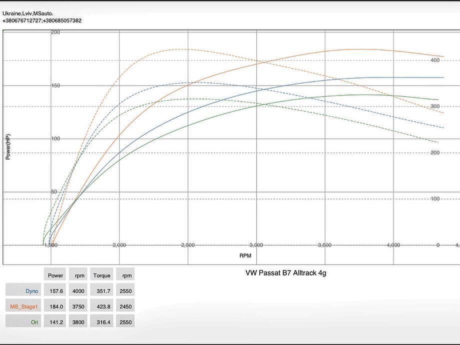 VW Passat B7 2.0tdi Alltrack stage1 dyno - Чип тюнинг VW Passat B7 2.0tdi Alltrack