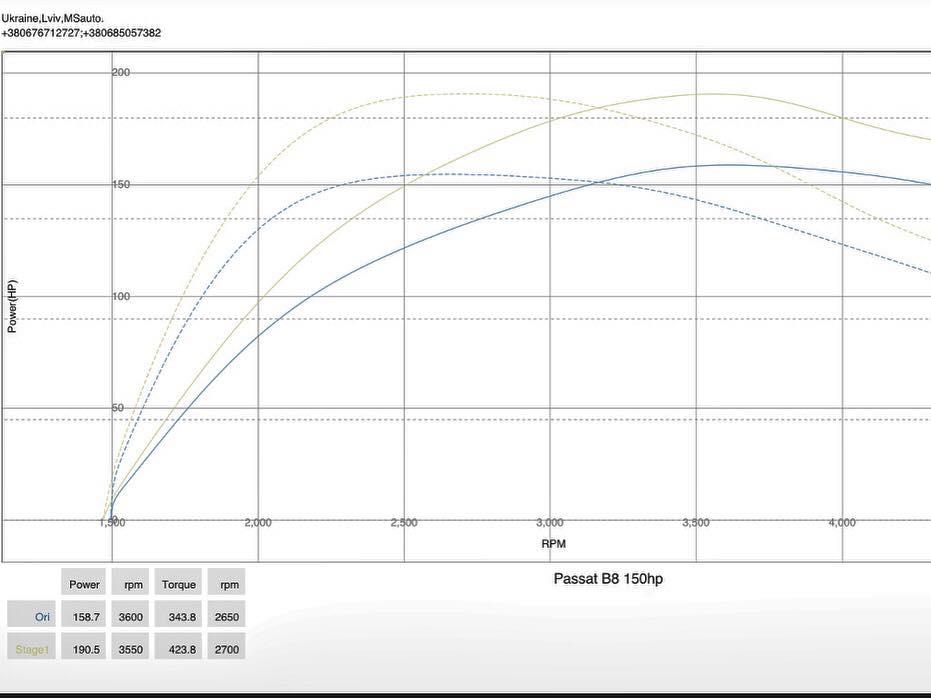 VW Passat B8 2.0tdi 2016 stage1 dyno - Чіп тюнінг VW Passat B8 2.0tdi 2016