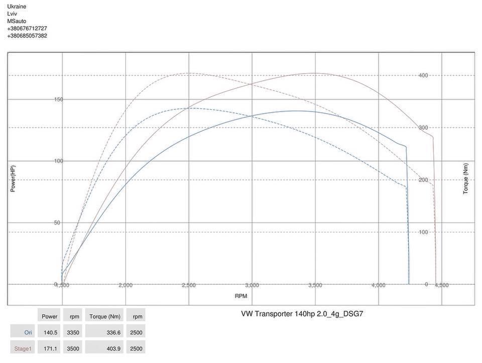 VW T5 2.0tdi 2012 dyno - Чіп тюнінг VW T5 2.0tdi 2012 Stage1