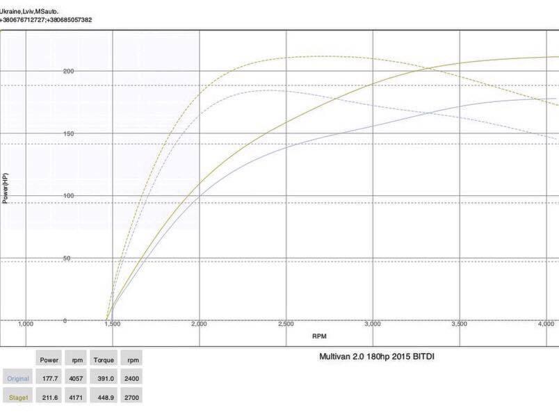 img 0595 - Чіп тюнінг VW T6  2.0tdi 2016