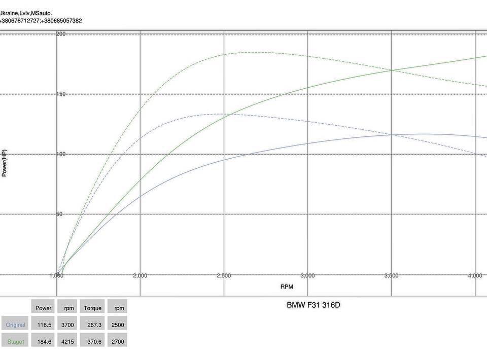 img 0598 - Чіп-тюнінг Stage1 для BMW F31 316d 2014