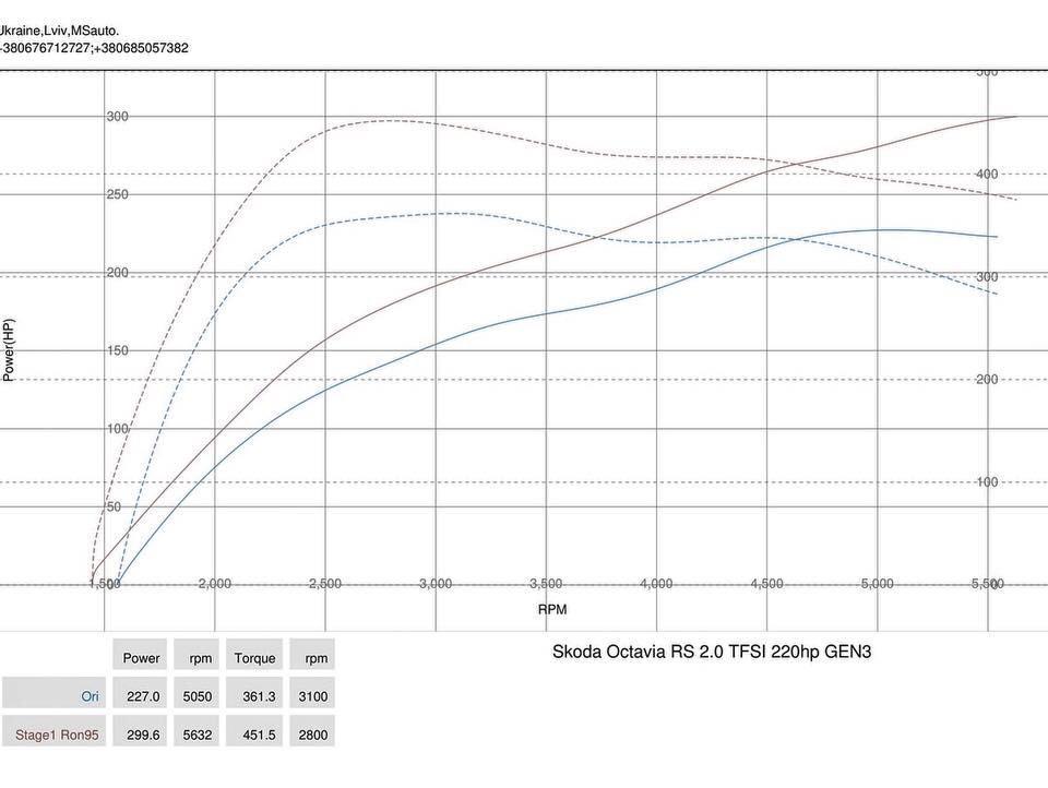 img 0601 - Чіп-тюнінг Stage1 Skoda Octavia VRS 2.0T GEN3 220hp