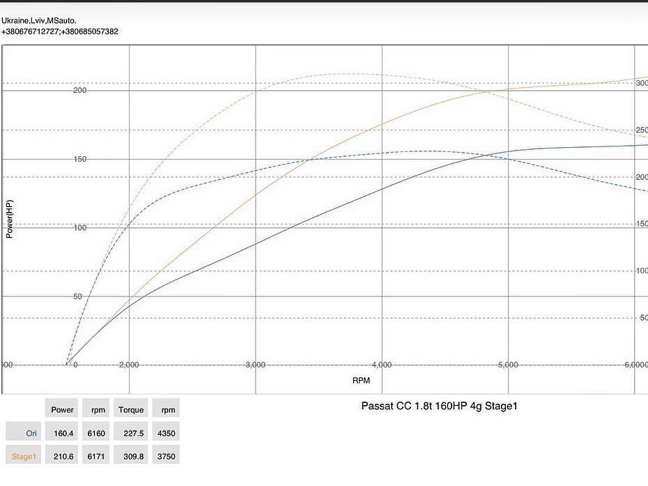 VW Passat CC 1.8TSI dyno 1 - Чіп-тюнінг Stage1 VW PassatCC 1.8tsi
