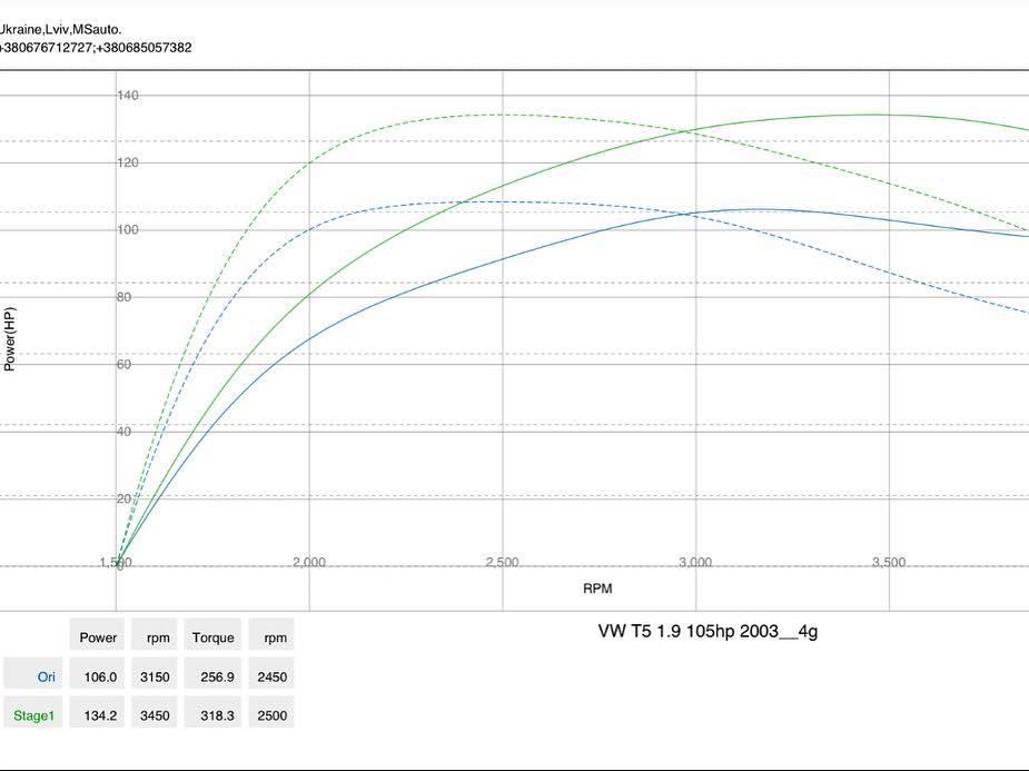 VW T5 1.9TDI dynio - Чіп-тюнінг Stage1 для VW T5 1.9tdi