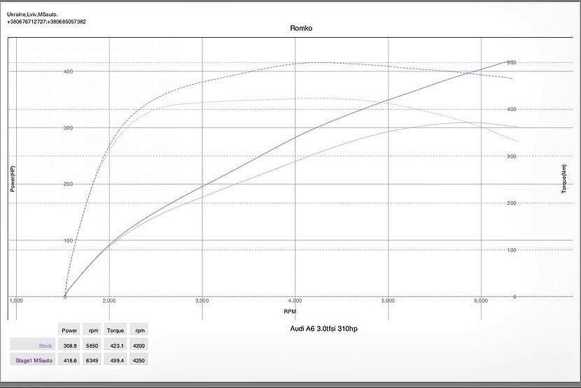 Audi A6 C7 2014 30TFSI 310HP Stage1 dyno MSauto - Чіп-тюнінг Stage1 для   Audi A6 C7 3.0TFSI 310hp