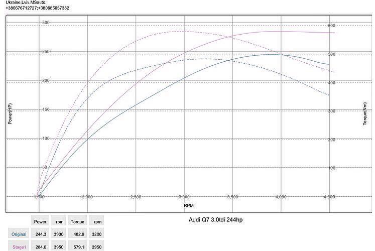 Audi Q7 Stage1 3.0 245HP - Чіп-тюнінг Audi Q7 3.0 tdi