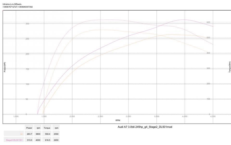 Audi a7 3.0 245HP dyno - Чіп-тюнінг Stage2 + DSGDL501 Audi A7 3.0tdi