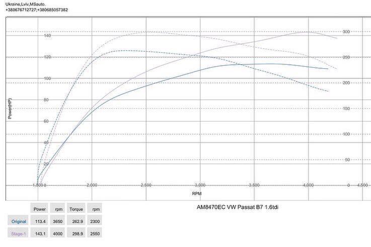 Passat B7 16TDI 105HP 2014 dyno 2 - Чіп-тюнінг Stage1 для  VW Passat B7 1.6tdi