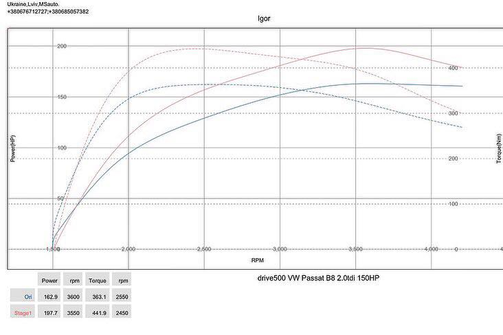 Passat B8 20TDI 150HP 2015 dyno - Чіп-тюнінг Stage1 для VW Passat B8 2.0tdi