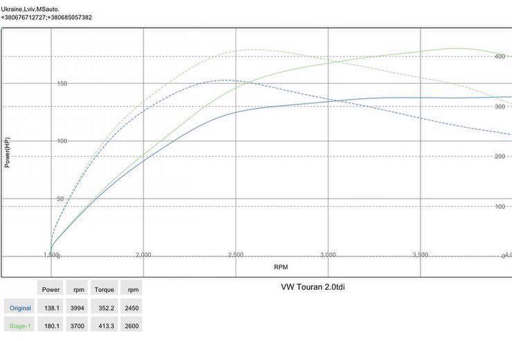 Vw Tauran 20 140hp 2013 dyno - Чіп-тюнінг Stage1 для VW Touran 2.0tdi