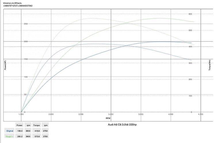 Audi A6C6 3.0TDI DYNO Stage1 - Чіп тюнінг Audi A6 C6 3.0tdi 225Hp Stage1