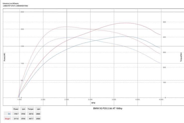BMW X3 F25 2.0tdi dyno - Чіп тюнінг BMW X3 F25 2.0tdi Stage1