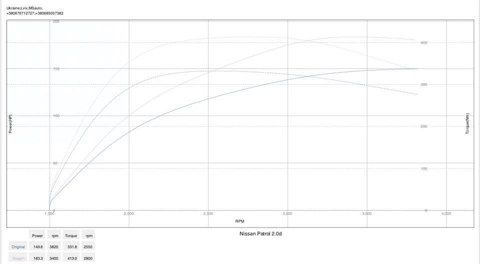 Nissan X Trail 2.0 dyno 1 - Чіп тюнінг Nissan Xtrail 2.0tdi Stage1