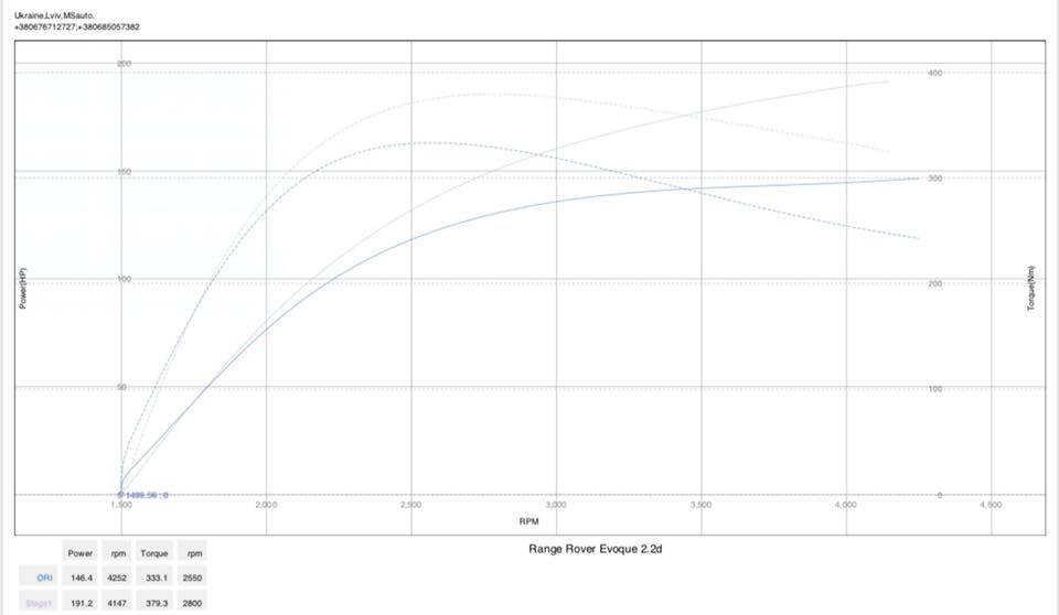 Rangre Rover evoque 2.2 150hp dyno - Чіп тюнінг  RangeRover Evoque 2.2d