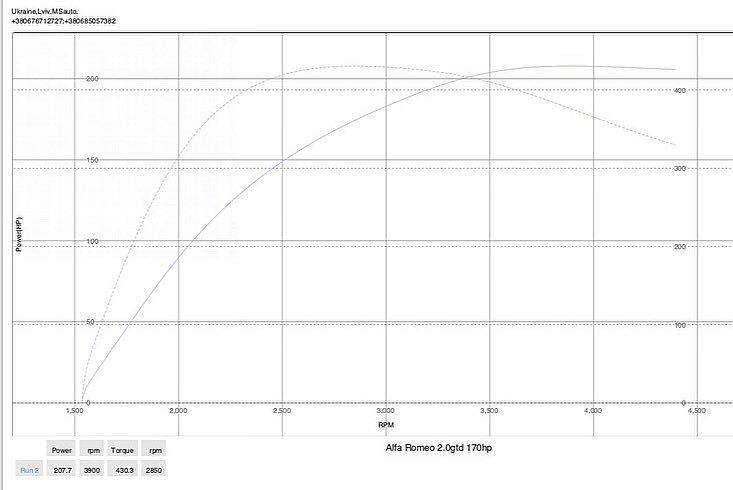 Stage1 AlfaRomeo 159 dyno 1 1 - Чіп-тюнінг Alfa Romeo 159