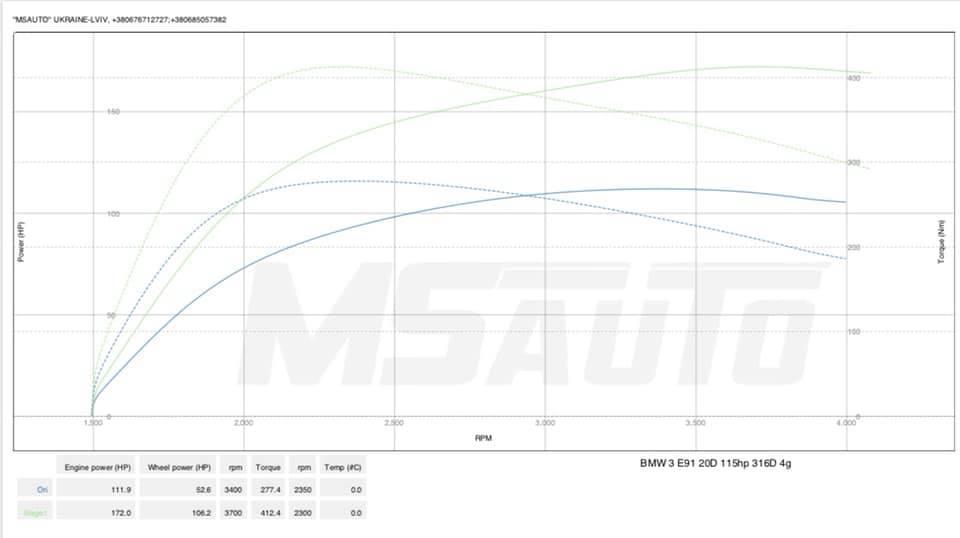 BMW E91 316d 115hp dyno - Чіп тюнінг BMW E91 316d 115hp Stage1