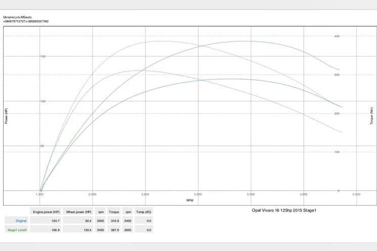Opel Vivaro 1.6dci 124hp dyno ms 1 - Чіп тюніг Opel Vivaro 1.6dci 125hp