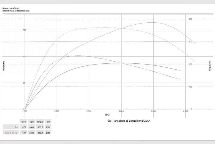 vw t5 2.0 stage1 dyno  - Чіп тюнінг VW T5 2.0tdi Stage1