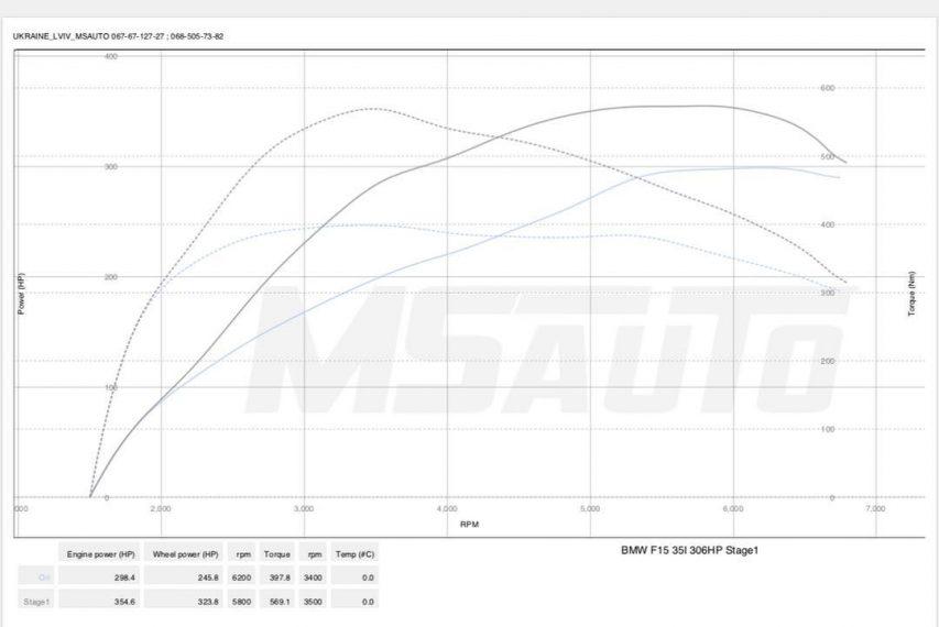 Чіп тюнінг BMW F15 35i Stage1