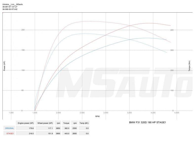Чіп тюнінг BMW F31 2.0D 190hp