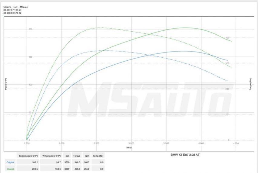 Чіп тюнінг BMW X3 2.0 d