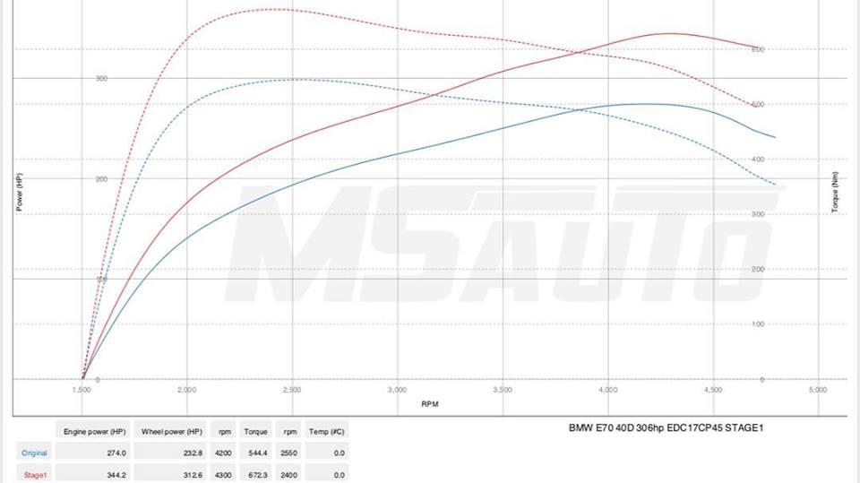 Чіп тюнінг BMW X5 E70 40D Stage1