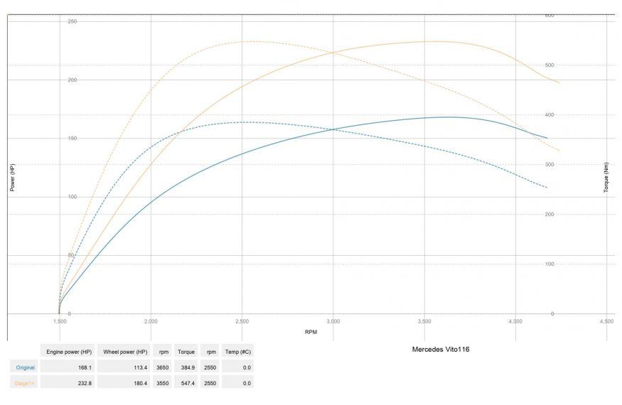 Чіп тюнінг MercedesBenz Vito116 w447 2.2 Stage1+