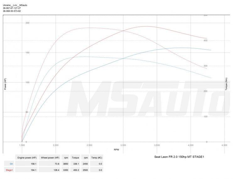 Чіп тюнінг Seat LeonFR 2.0D 150hp Stage1