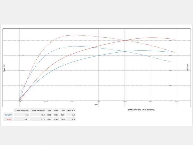 Чіп тюнінг Skoda Octavia A5 VRS 2.0tdi Stage2