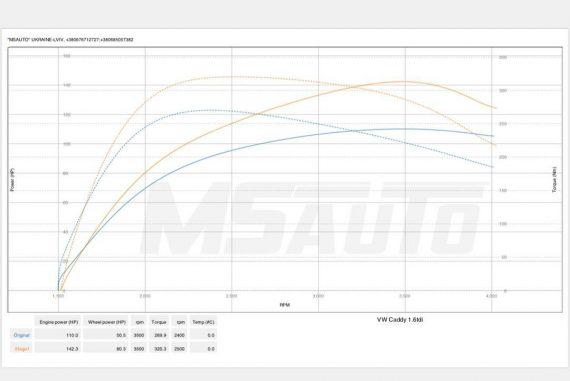 Чіп тюнінг VW Caddy 1.6tdi Stage1 + DPF +EGR