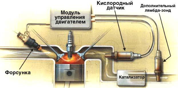 im2 - Відключення контролю каталізатора
