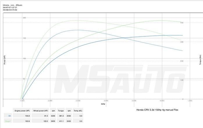 Чіп Тюнінг Honda CRV 2.2D 2013 Stage1