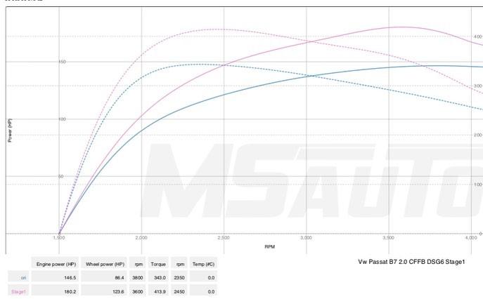 Чіп Тюнінг VW Passat B7 2.0 CFFB DSG 2013 Stage1