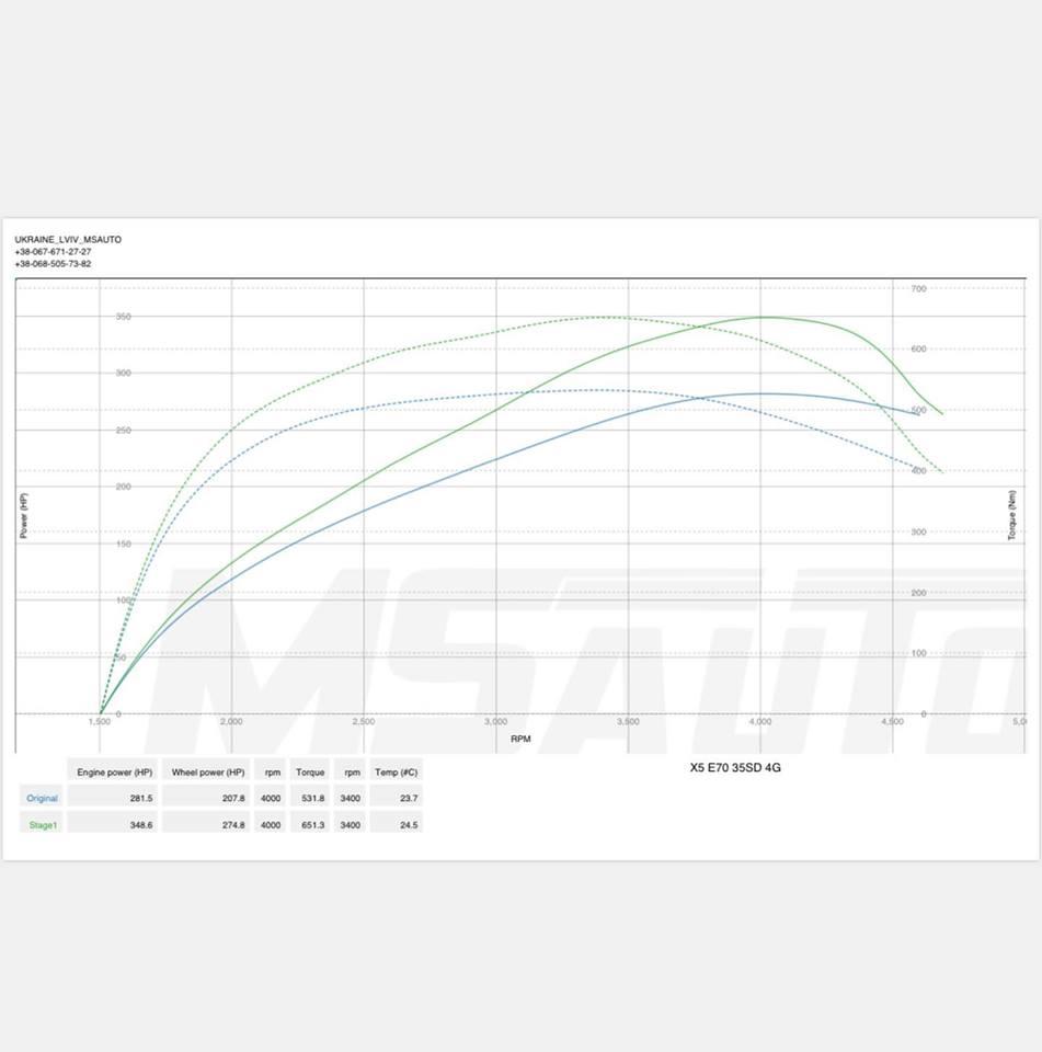 Чіп тюнінг BMW X5 E70 3.0tdi  Stage1